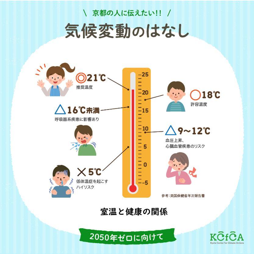 室温と健康