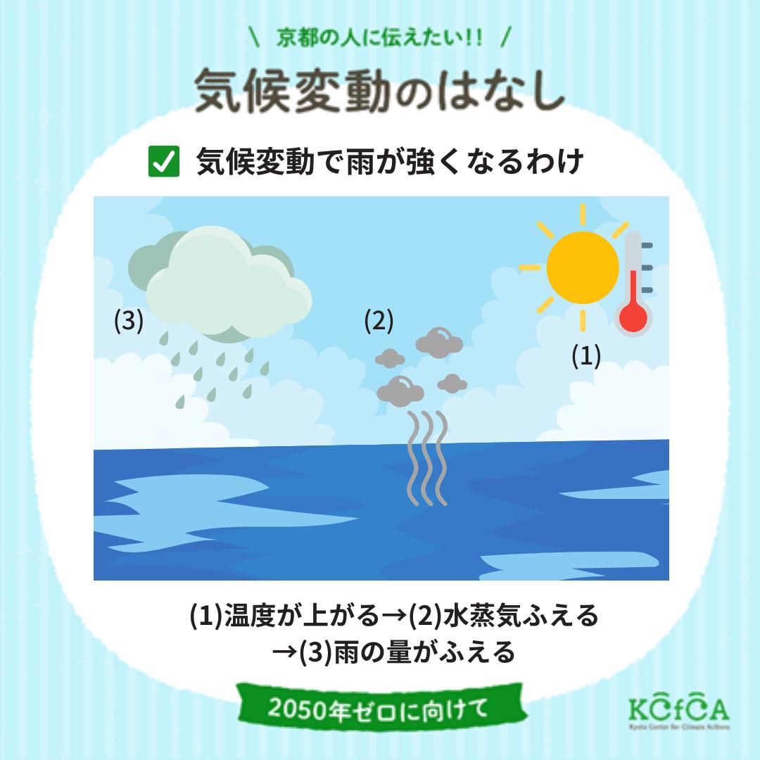 豪雨と気候変動